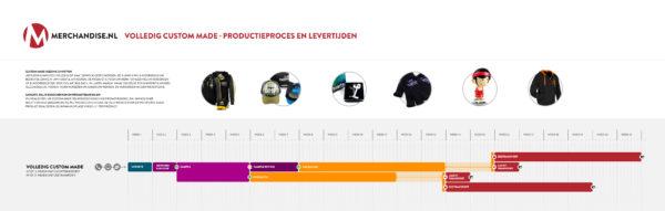 productieproces Private Label kleding in beeld
