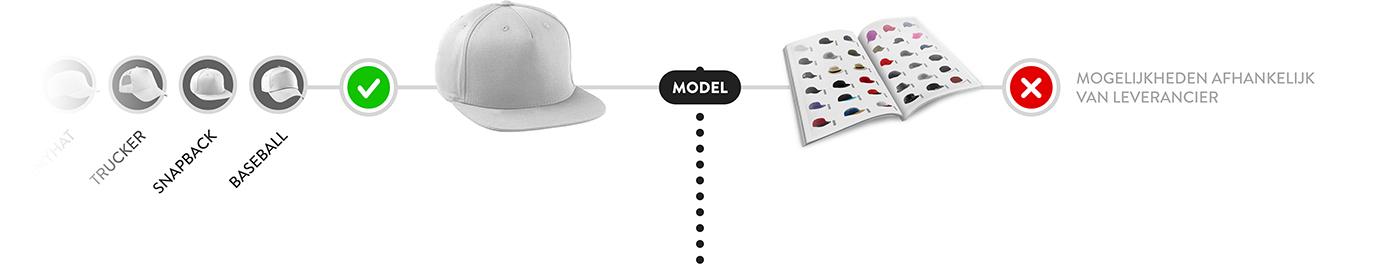 Model standaard en custom made pet